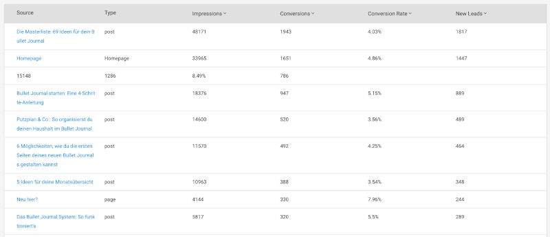 Thrive Leads Reports: Content Marketing Report